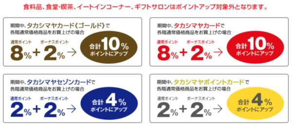 タカシマヤポイントアップ2019年春