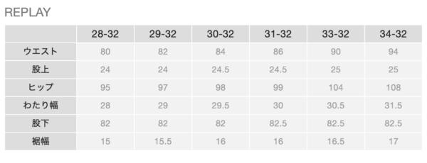 REPLAYのデニム サイズ表